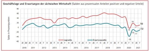 Einschätzung der aktuellen Lage und der Geschäftserwartungen der befragten Betriebe. Grafik: IHK