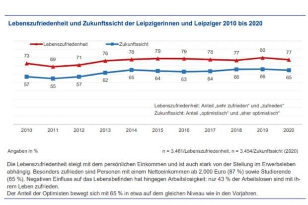 Entwicklung der Lebenszufriedenheit der Leipziger/-innen. Grafik: Stadt Leipzig, Bürgerumfrage 2020