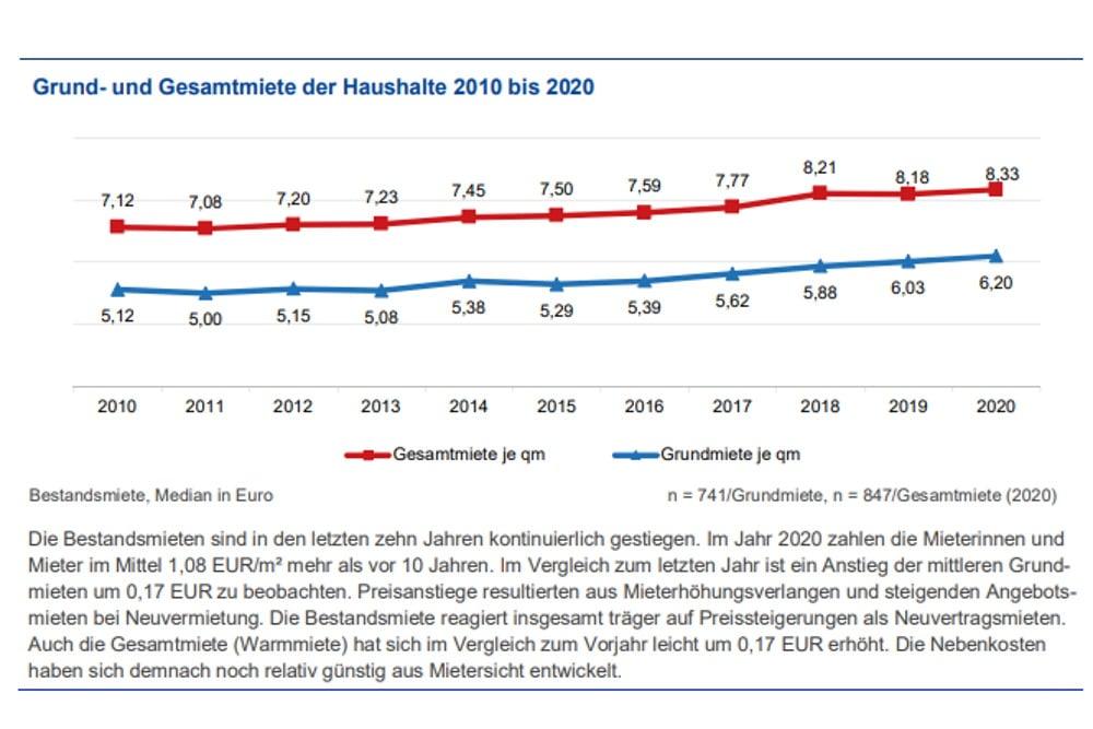 Mietpreisentwicklung in Leipzig. Grafik: Stadt Leipzig, Bürgerumfrage 2020