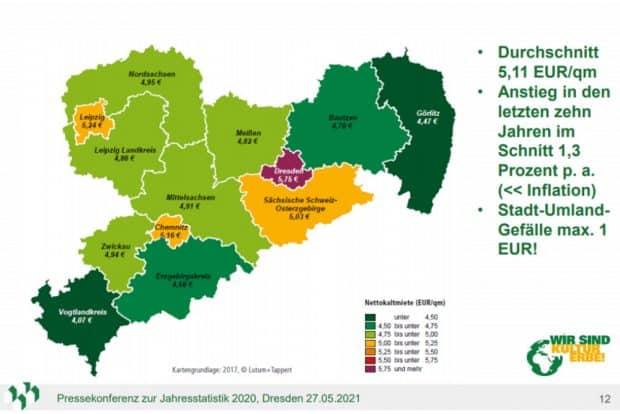 Durchschnittliches Mietniveau bei sächsischen Genossenschaften. Grafik: VSWG