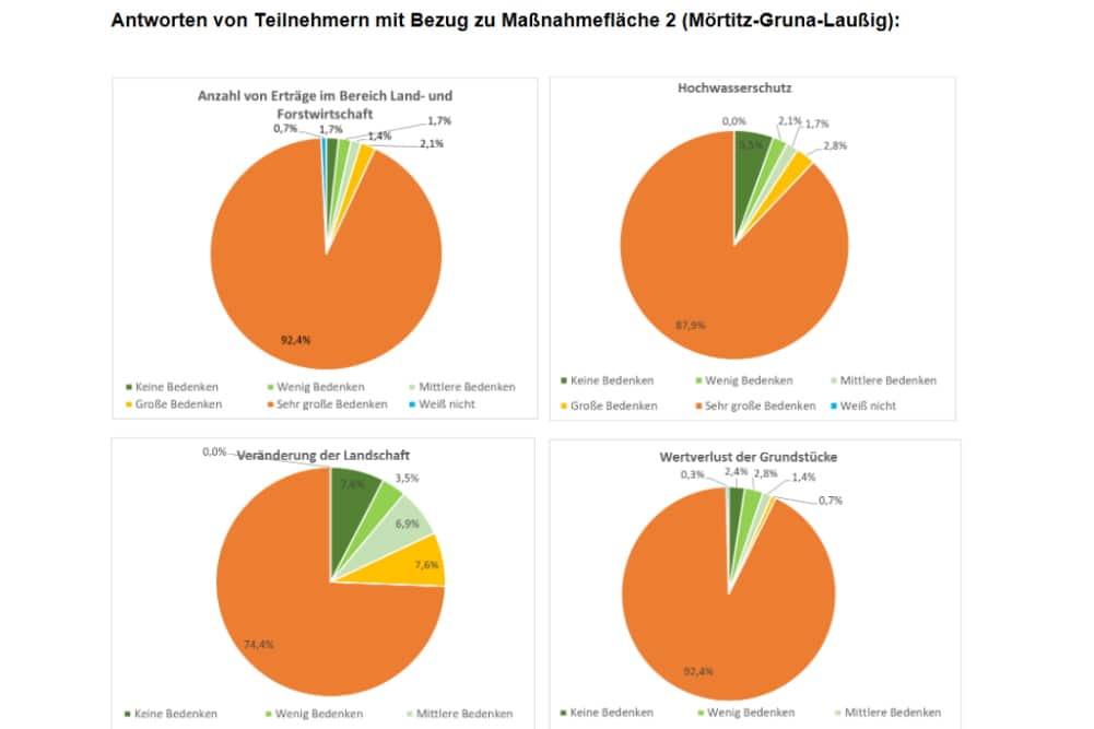 Das Meinungsbild für den Abschnitt 2, Mörtitz-Gruna-Laußig. Grafik: Landkreis Nordsachsen