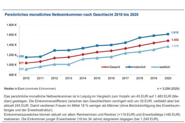 Entwicklung der Nettoeinkommen in Leipzig. Grafik: Stadt Leipzig, Bürgerumfrage 2020