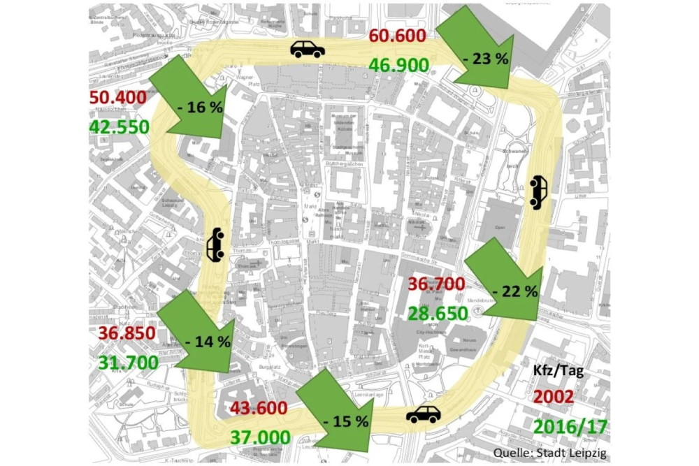 Entwicklung des Kfz-Verkehrs auf dem Ring. Grafik: Ökolöwe