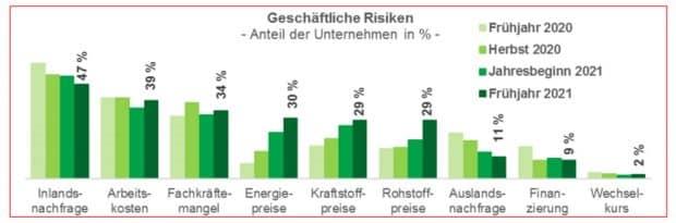 Die größten Geschäftsrisiken aus Sicht der befragten Unternehmen. Grafik: IHK zu Leipzig