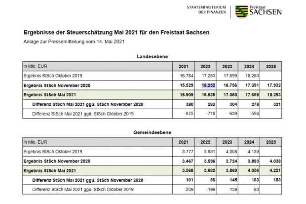 Die Steuerschätzung für Freistaat und Kommunen. Grafik: Freistaat Sachsen / SMF