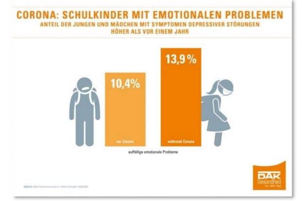 Schulkinder mit emotionalen Problemen. Grafik: DAK