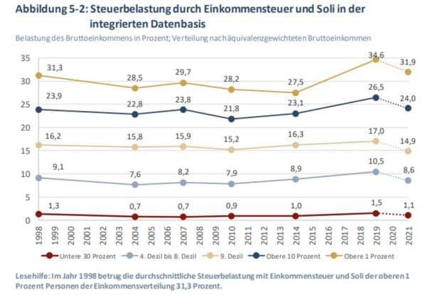 Die Steuerbelastung der einzelnen Einkommensgruppen. Grafik: IW Köln