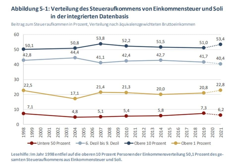 Anteile der einzelnen Einkommensgruppen am Einkommenssteueraufkommen. Grafik: IW Köln