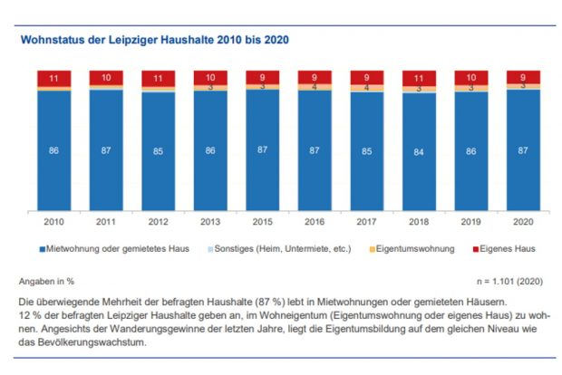 Der Wohnstatus der Leipziger/-innen. Grafik: Stadt Leipzig, Bürgerumfrage 2020