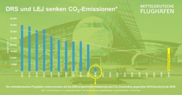 Die CO2-Einsparungen aus Sicht der Mitteldeutschen Flughafen AG. Grafik: MFAG