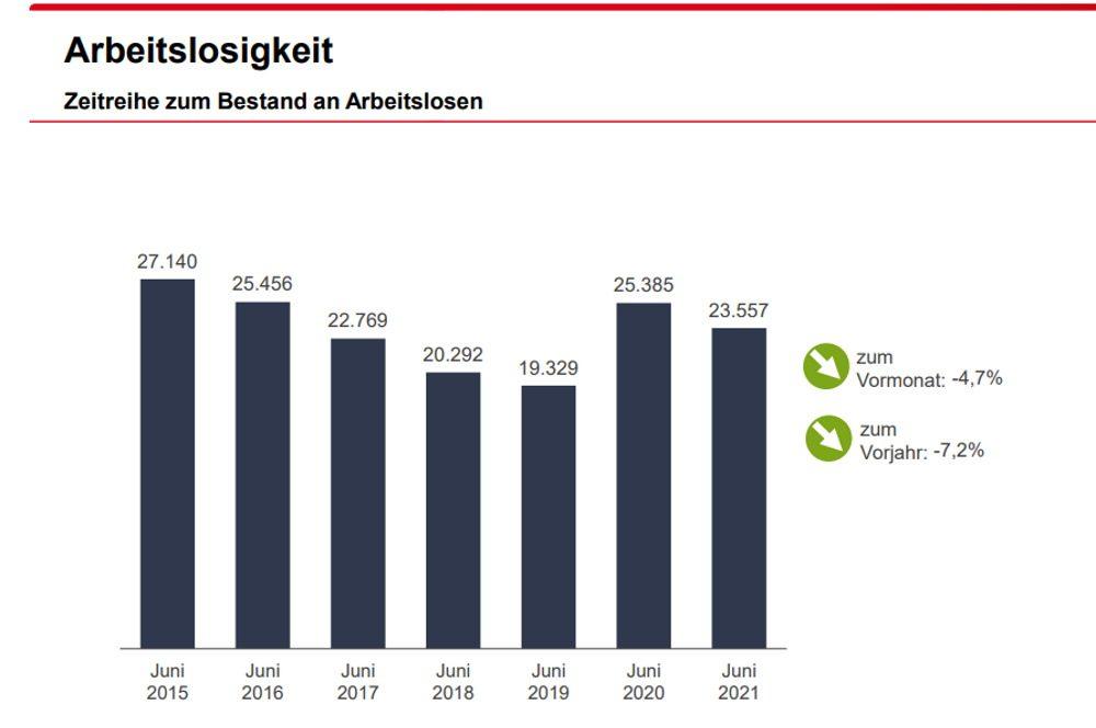 Entwicklung der Arbeitslosigkeit in Leipzig. Grafik: Arbeitsagentur Leipzig