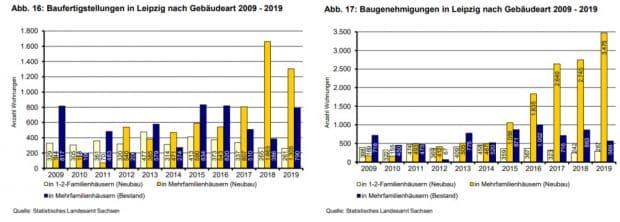 Baugenehmigungen und Baufertigstellungen der vergangenen Jahre. Grafik: Stadt Leipzig