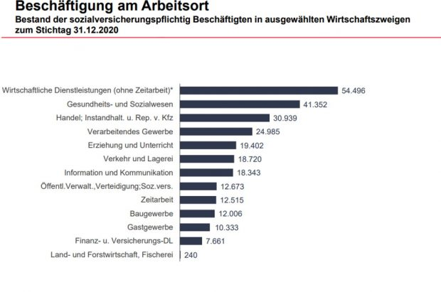 Beschäftigte 2020 nach Branchen in Leipzig. Grafik: Arbeitsagentur Leipzig