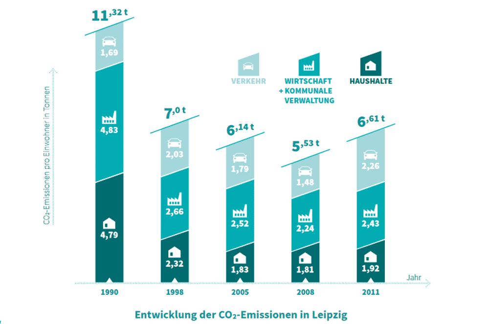 Sprung in dre Statistik: Seit 2011 berechnet Leipzig seine Emissionen nach der Methodik des Klima-Bündnis e. V.. Grafik: Stadt Leipzig