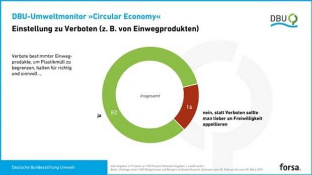 Einstellung der Bundesbürger zu Verboten z. B. von Einwegprodukten. Grafik: DBU