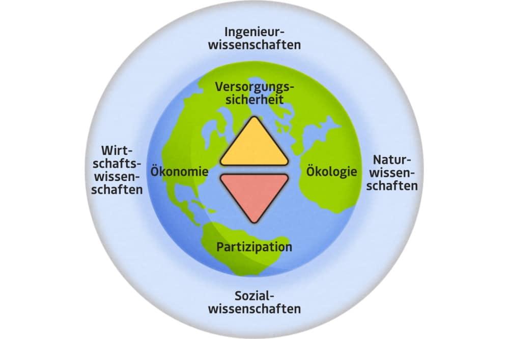 Wie sich die Beteiligten die Vernetzungen bei EARTH vorstellewn. Grafik: HTWK Leipzig