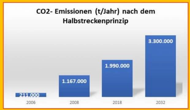 """Die CO2-Emissionen des Flughafens Leipzig / Halle nacxh dem Halbstreckenprinzip. Grafik: Bürgerinitiative """"Gegen die neue Flugroute"""""""