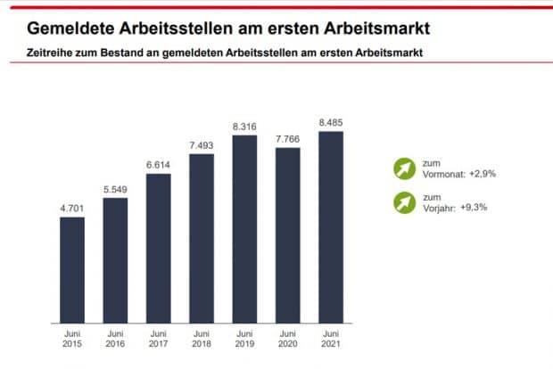 Gemelde freie Stellen in der Arbeitsagentur Leipzig. Grafik: Arbeitsagentur Leipzig
