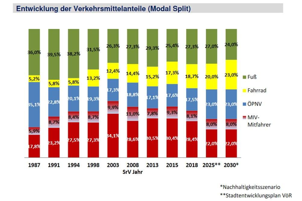 Entwicklung und Ziele bei der Verkehrsmittelwahl in Leipzig. Grafik: Stadt Leipzig