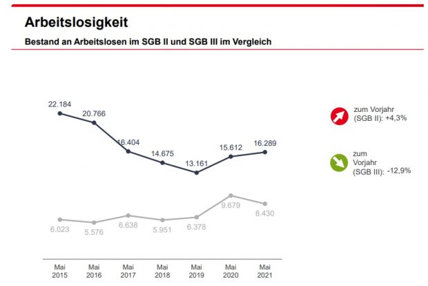 Die Kurven gehen wieder auseinander: SGB-III-Bezieher kommen schneller in Arbeit als Jobcenter-Klienten. Grafik: Arbeitsagentur Leipzig