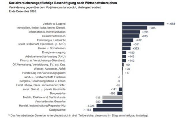 Stellenentwickung in Leipzig 2020. Grafik: Arbeitsagentur Leipzig