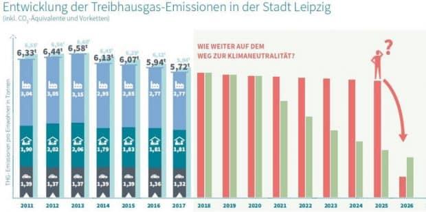 Das ratlose CO2-Männchen im Sofortmaßnahmenprogramm vom Juni 2020. Grafik: Stadt Leipzig