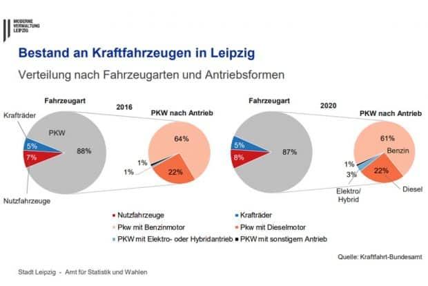 Entwicklung des Kfz-Bestandes nach Antriebsformen in Leipzig. Grafik: Stadt Leipzig
