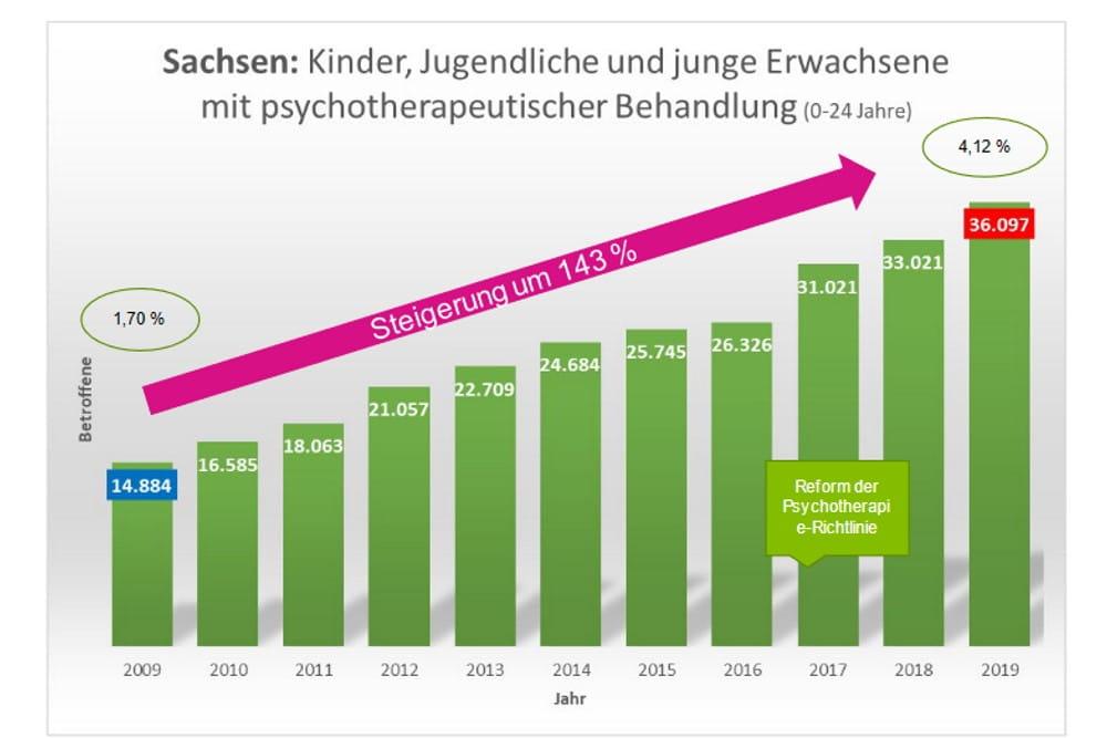 Sächsische Jugendliche in psychotherapeutischer Behandlung. Grafik: Barmer
