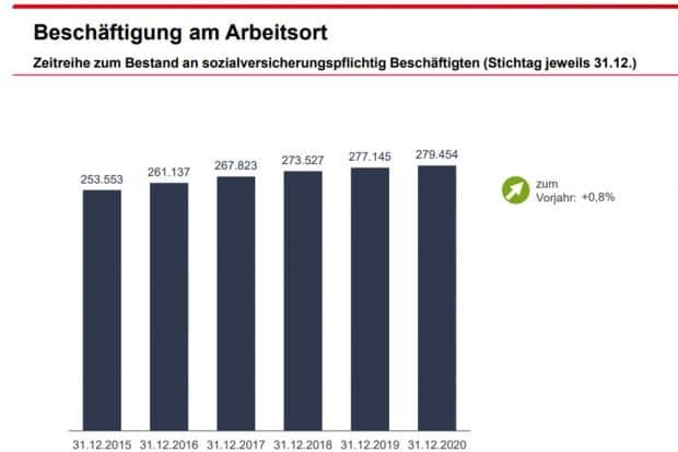 Wachstum der Beschäftigtenzahl in Leipzig. Grafik: Arbeitsagentur Leipzig