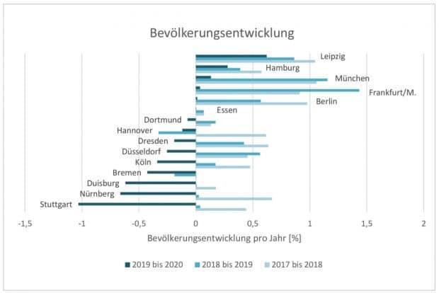 Bevölkerungsentwicklkung der 15 größten deutschen Städte. Grafik: UFZ