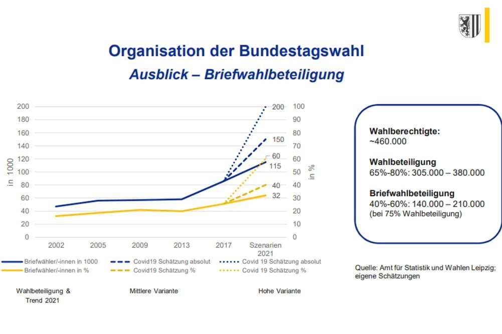 Prognosen für den Anteil der Briefwähler/-innen zur Bundestagswahl im September in Leipzig. Grafik: Stadt Leipzig