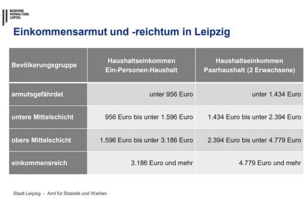 Die Schichtung der Leipziger/-innen nach Einkommen. Grafik: Stadt Leipzig
