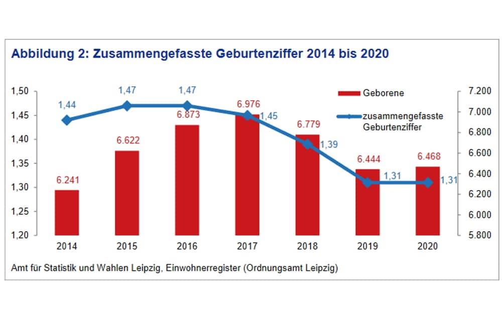 Entwicklung der Geburtenziffer in Leipzig. Grafik: Stadt Leipzig