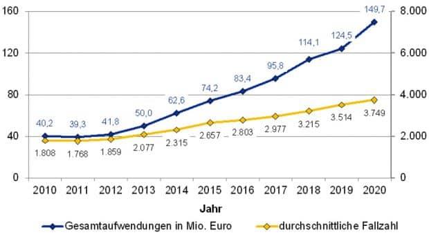 Entwicklung von Fallzahlen und Kosten der Hilfen zur Erziehung in Leipzig. Grafik: Stadt Leipzig