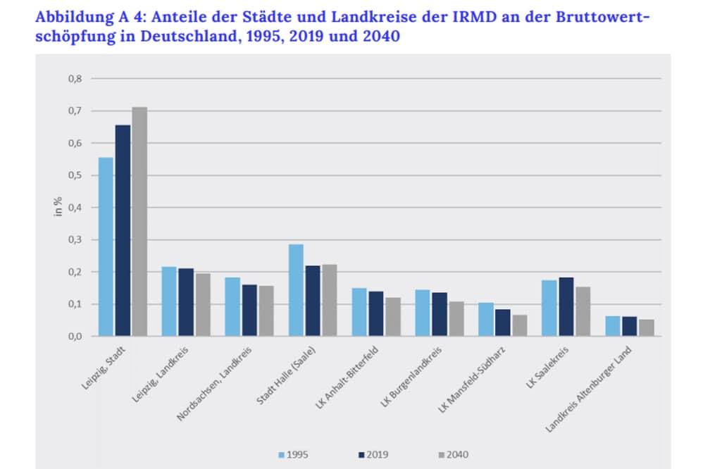Das wrtschaftliche Übergewicht der Stadt Leipzig wird bis 2040 weiter wachsen. Grafik: Prognos / Innovationsregion Mitteldeutschland