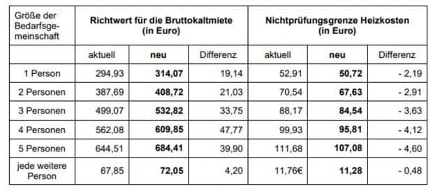 Für das Gebiet der Stadt Leipzig treten diese Werte in Kraft. Grafik: Stadt Leipzig