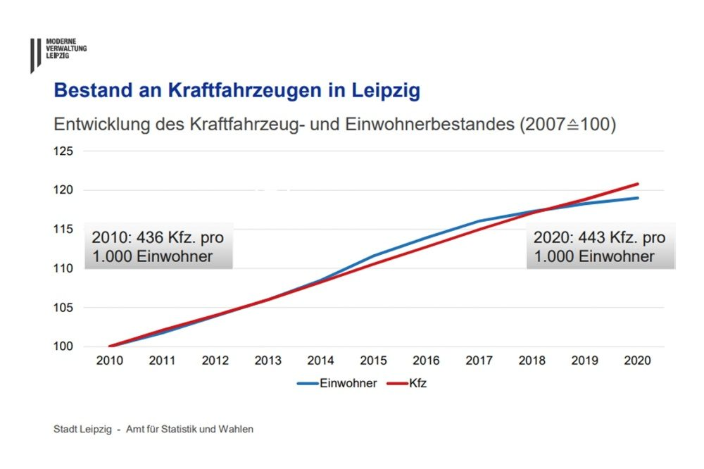 Bestand an Kraftfahrzeugen im Vergleich zur Einwohnerentwicklung in Leipzig. Grafik: Stadt Leipzig