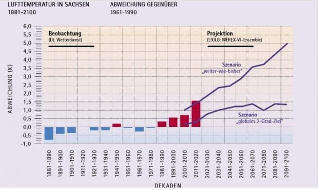 Entwicklung der durchschnittlichen Lufttempersatur in Sachsen. Grafik: Freistaat Sachsen / Energie- und Klimaprogramm