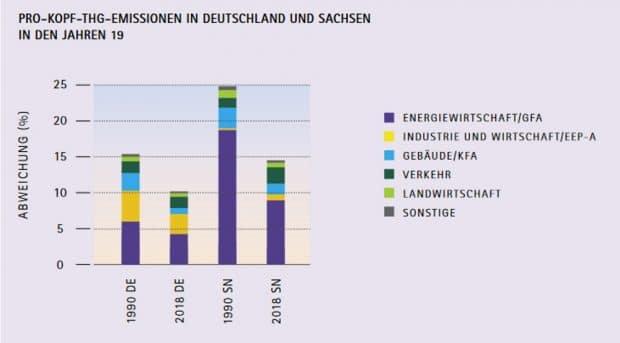 Entwicklung der Pro-Kopf-Emissionen an Treibhausgasen in Deutschland und Sachsen im Vergleich. Grafik: Freistaat Sachsen / Energie- und Klimaprogramm
