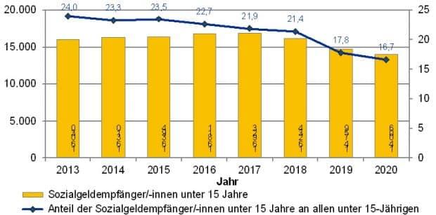 Entwicklung der Kinder unter 15 Jahren in Sozialhilfe. Grafik: Stadt Leipzig
