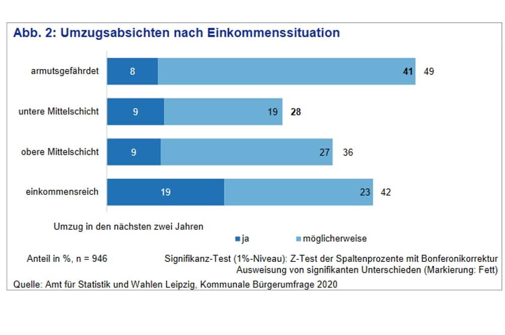 Umzugsabsichten nach Einkommensgruppen. Grafik: Stadt Leipzig