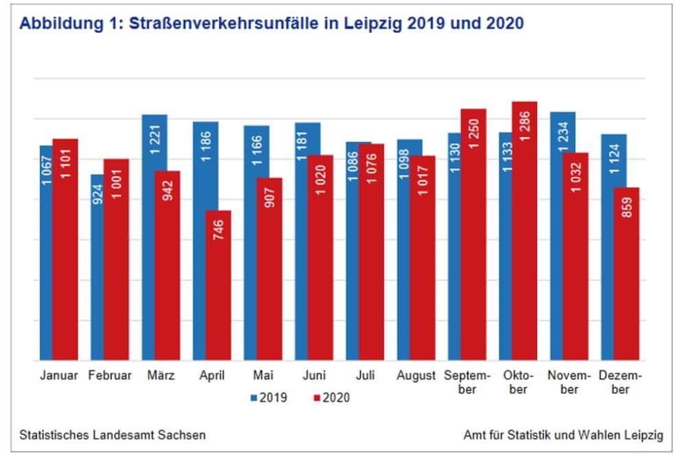 Verkehrsunfallzahlen 2019 und 2020 in Leipzig im Vergledich. Grafik: Stadt Leipzig, Quartalsbericht