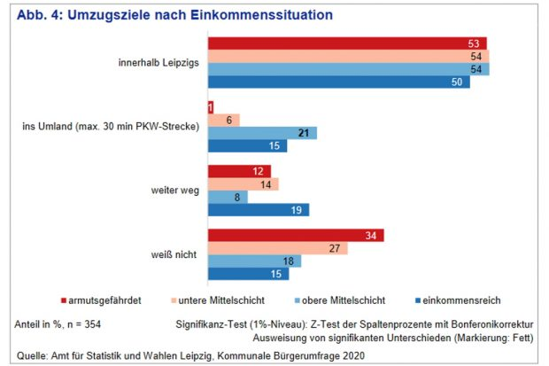 Umzugsziele nach Einkommenmsgruppen. Grafik: Stadft Leipzig