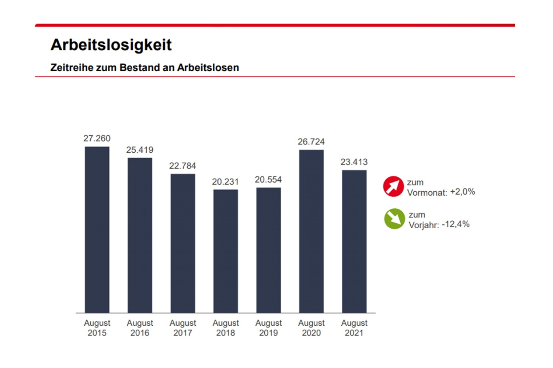 Entwicklung der registrierten Arbeitslosigkeit in Leipzig. Grafik: Arbeitsagentur Leipzig