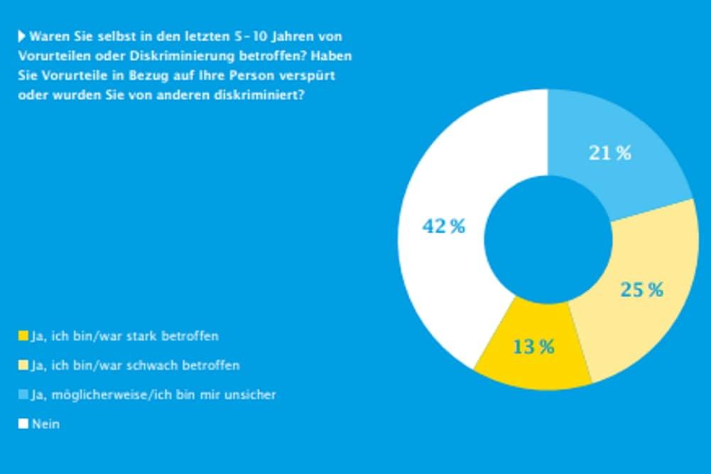 Diskriminierungserfahrungen. Grafik: IKK classic