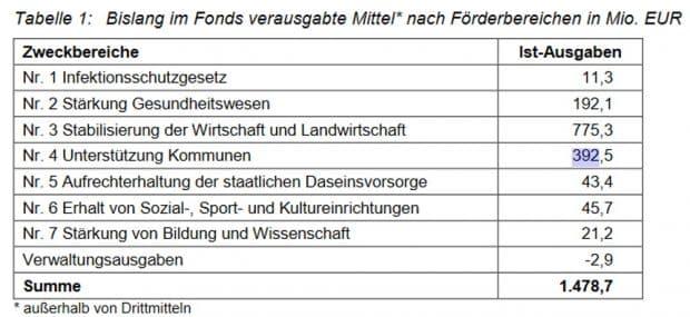 Welche Gelder aus dem Corona-Hilfefonds schon ausgezahlt wurden. Grafik: Freistaat Sachsen, SMF