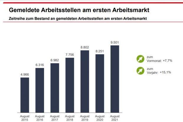 Entwicklung der gemeldeten freien Stellen in Leipzig. Grafik: Arbeitsagentur Leipzig