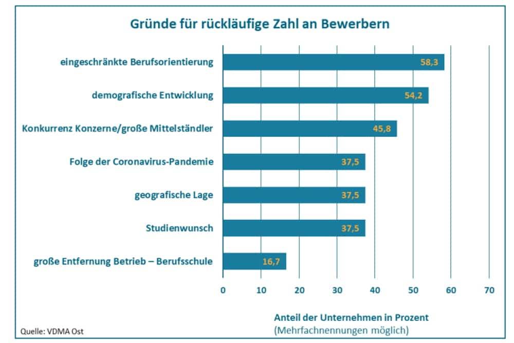 Gründe für den Nachwuchsmangel aus Sicht derf ostdeutschen Maschinenbauer. Grafik: VDMA