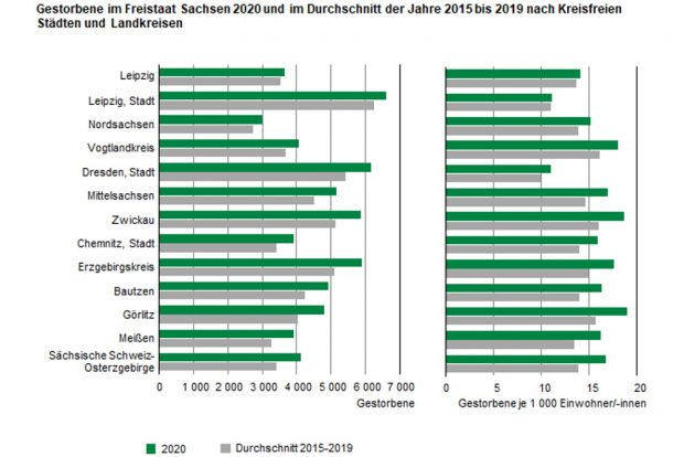 Die Sterblichkeit nach Landkreisen und Kreisfreien Städten. Grafik: Freistaat Sachsen, Statistisches Landesamt
