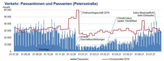 Passantenzahlen in der Petersstraße. Grafik: Stadt Leipzig, Amt für Statistik und Wahlen